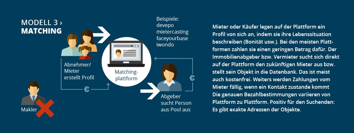 Infografik_Proptechs_04