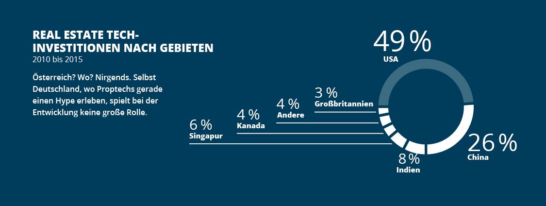 Infografik_Proptechs_02